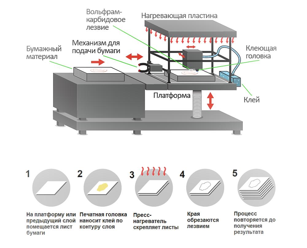 Печать по технологии SDL