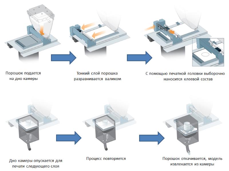 Печать по технологии CJP