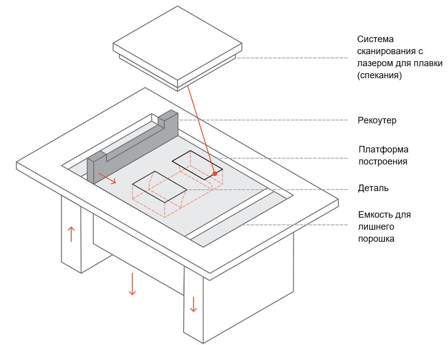 Схема принтера SLM / DMLS
