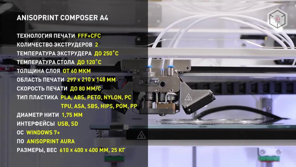 Характеристики Anisoprint Composer A4
