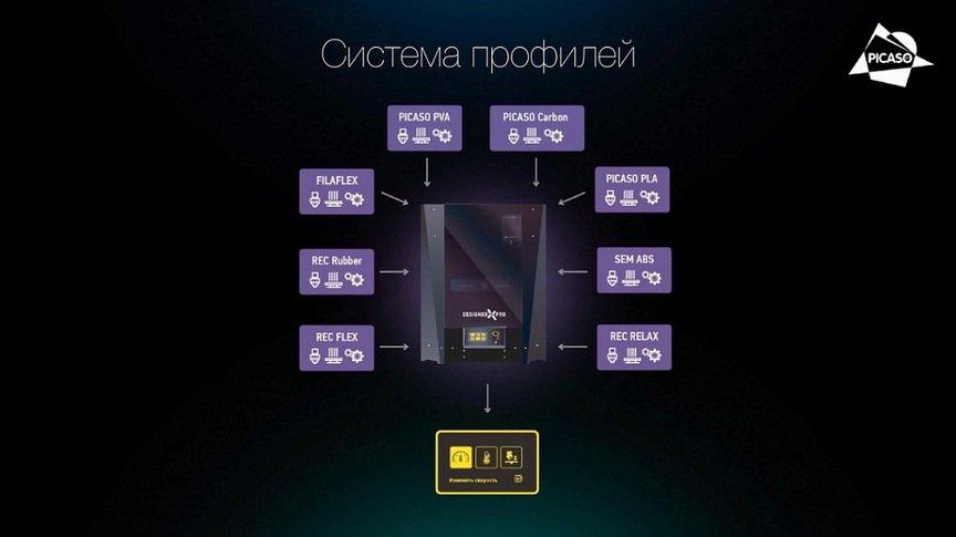 система профилей у принтера Picaso Designer X