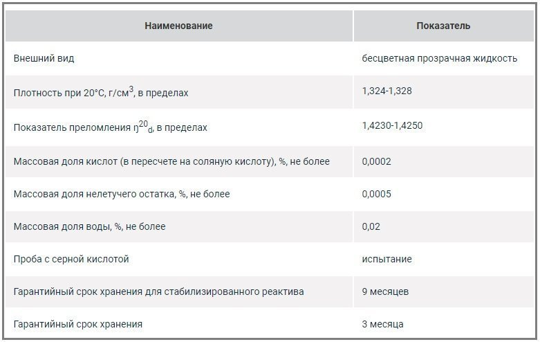 Свойства Метилена хлористого Ч (1л-ст.) -1,3 кг